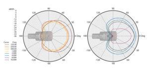 Rough Idea Of Audix D2 and D4 Hypercardoid Pattern